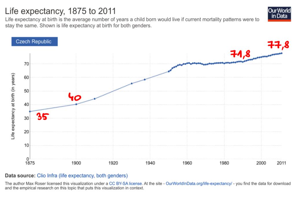 Průměrná délka života