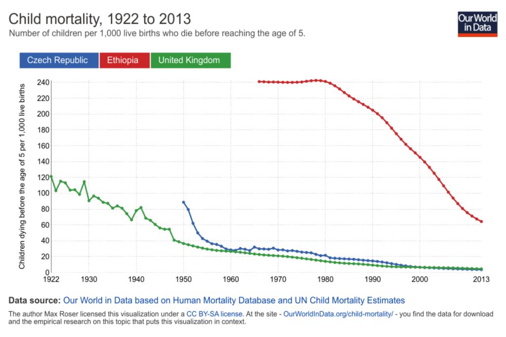 Úmrtnost dětí při porodu
